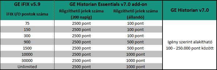 iFIX_SCADA_Historian_Essentials_licenc