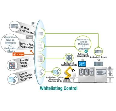 whitelist-control