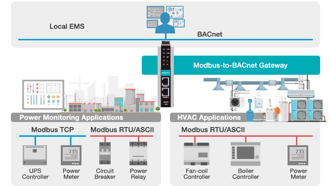 moxa-modbus-to-bacnet-gateways-power-monitoring-hvac